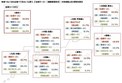 近畿で食べたいご当地ラーメン、1,000人が選んだ第1位は「近江ちゃんぽん」!!